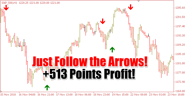 What is the easy way to get profit in forex trading business